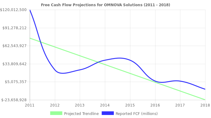 Free Cash Flow trendline for OMN