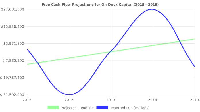 Free Cash Flow trendline for ONDK