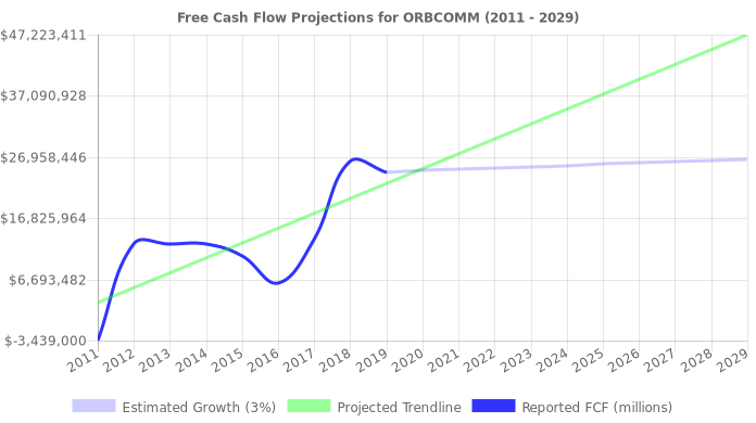 Free Cash Flow trendline for ORBC