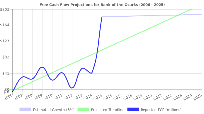 Free Cash Flow trendline for OZRK