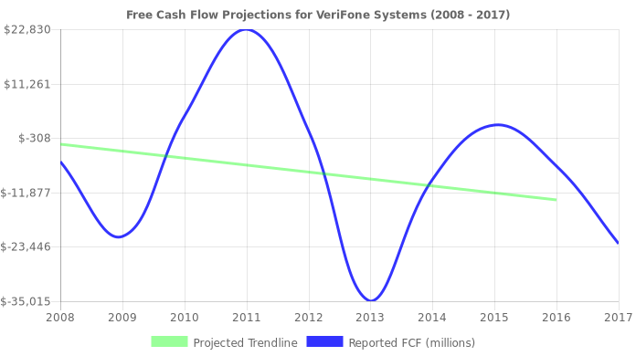 Free Cash Flow trendline for PAY