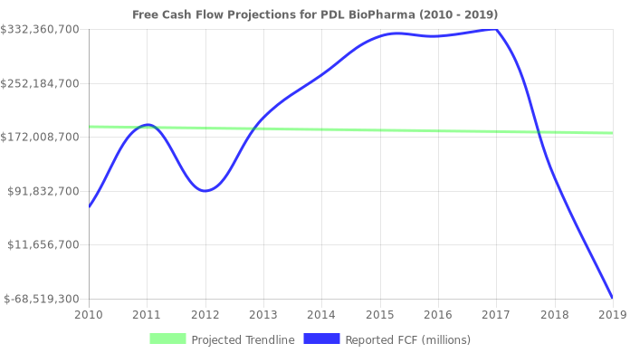 Free Cash Flow trendline for PDLI