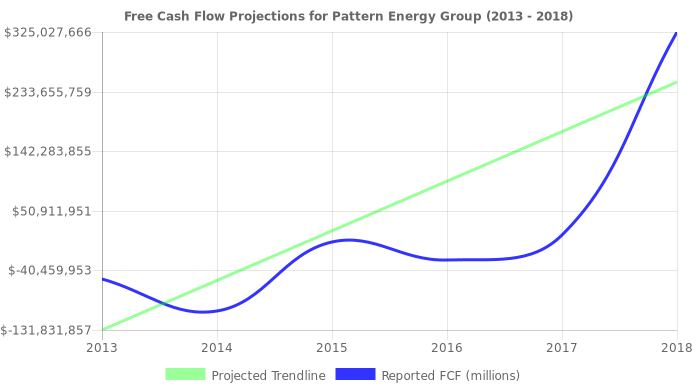 Free Cash Flow trendline for PEGI