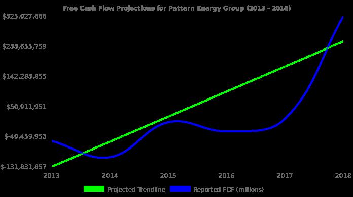 Pattern Energy Group Stock Value Analysis NasdaqGSPEGI Unique Pattern Energy Stock