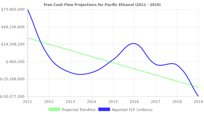 Free Cash Flow trendline for PEIX