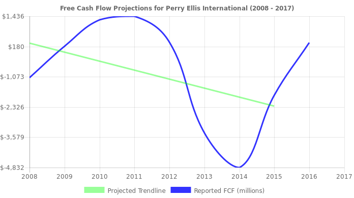 Free Cash Flow trendline for PERY