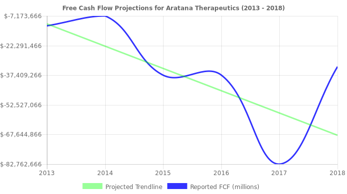 Free Cash Flow trendline for PETX
