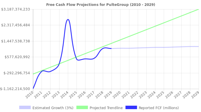 Free Cash Flow trendline for PHM
