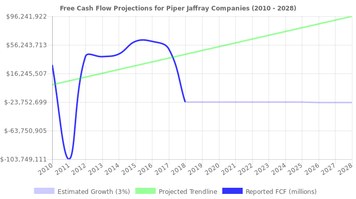Free Cash Flow trendline for PJC
