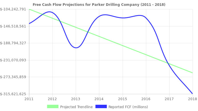 Free Cash Flow trendline for PKD