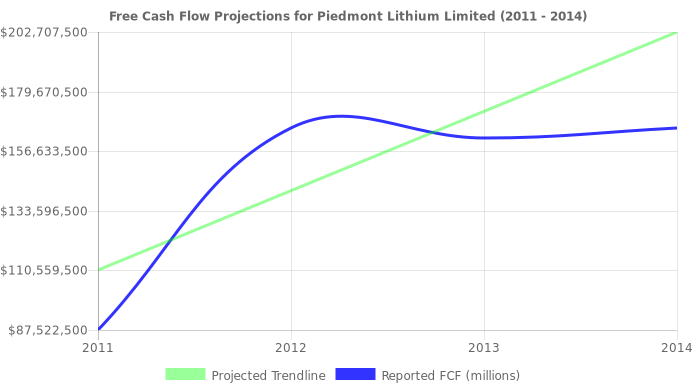 Free Cash Flow trendline for PLL