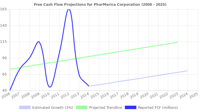 Free Cash Flow trendline for PMC
