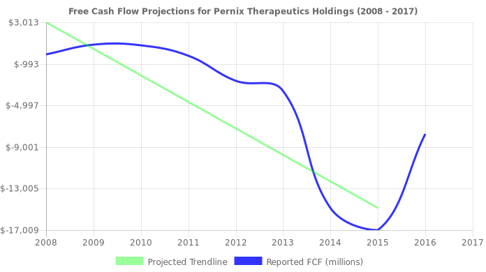 Free Cash Flow trendline for PTX