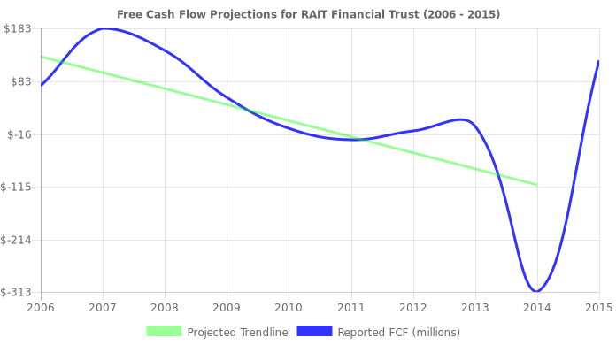 Free Cash Flow trendline for RAS