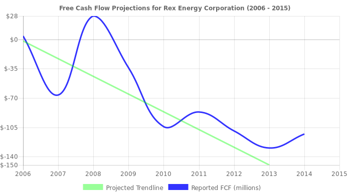 Free Cash Flow trendline for REXX