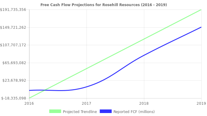 Free Cash Flow trendline for ROSE