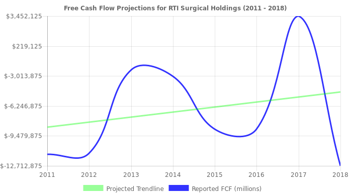 Free Cash Flow trendline for RTIX