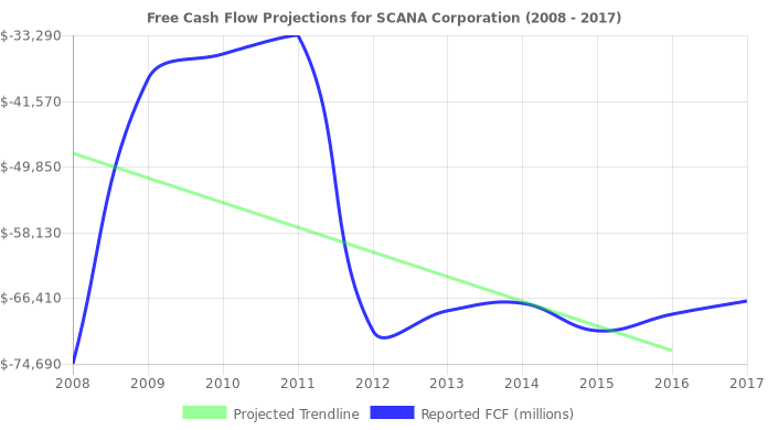Free Cash Flow trendline for SCG