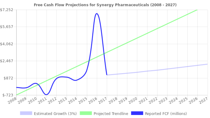 Free Cash Flow trendline for SGYP