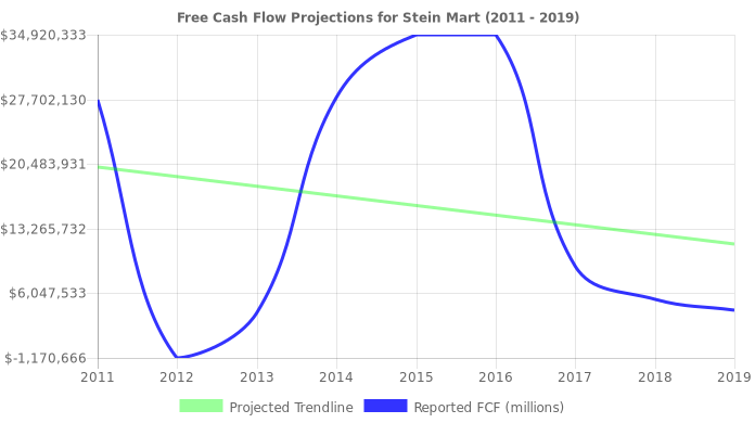 Free Cash Flow trendline for SMRT