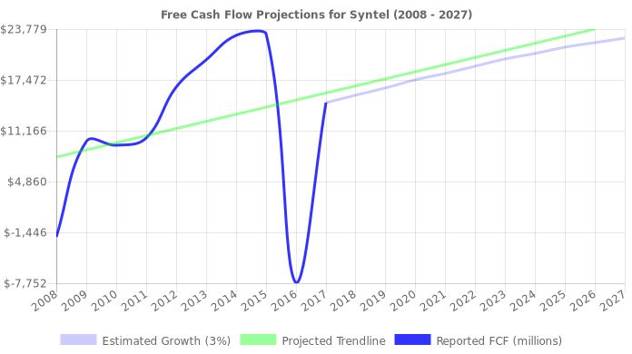 Free Cash Flow trendline for SYNT