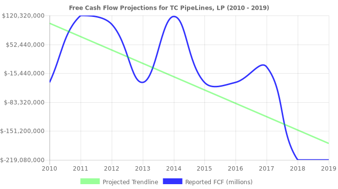Free Cash Flow trendline for TCP