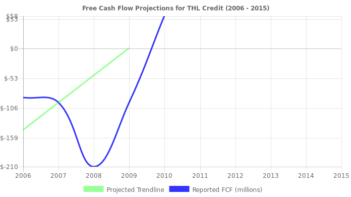Free Cash Flow trendline for TCRD