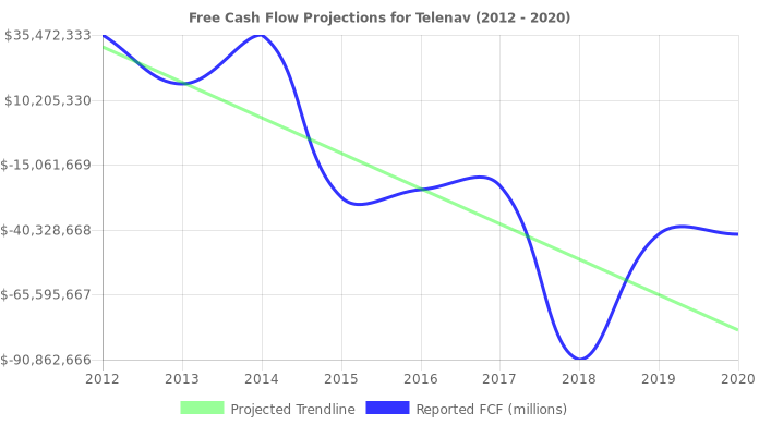 Free Cash Flow trendline for TNAV