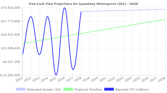 Free Cash Flow trendline for TRK
