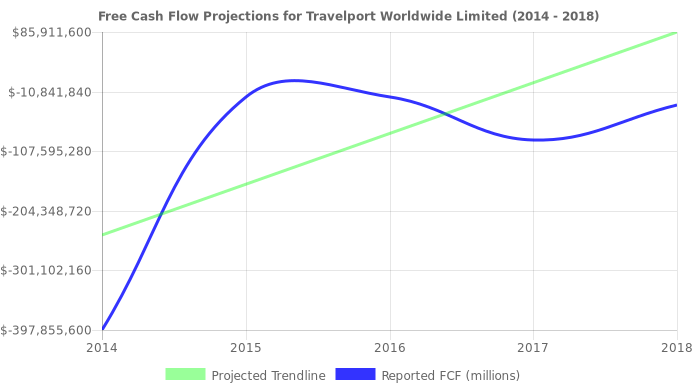 Free Cash Flow trendline for TVPT