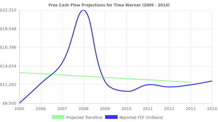 Free Cash Flow trendline for TWX