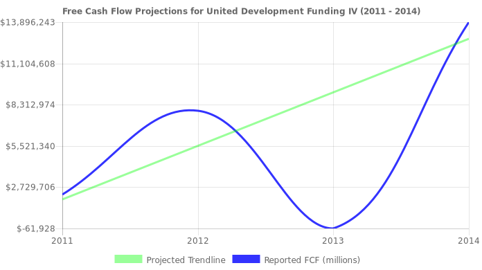 Free Cash Flow trendline for UDFI