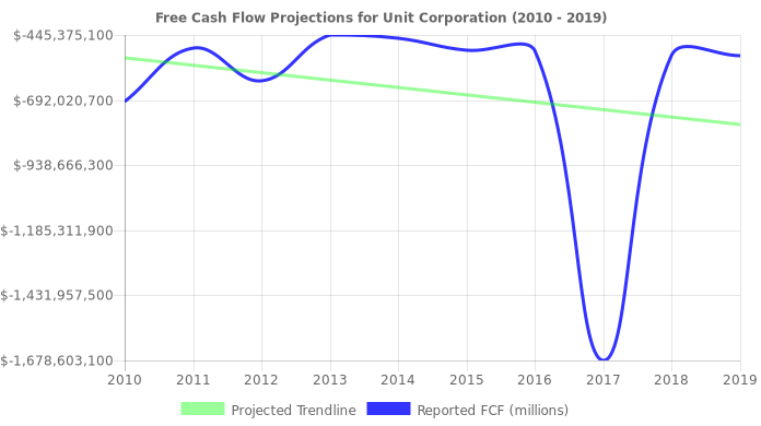 Free Cash Flow trendline for UNT