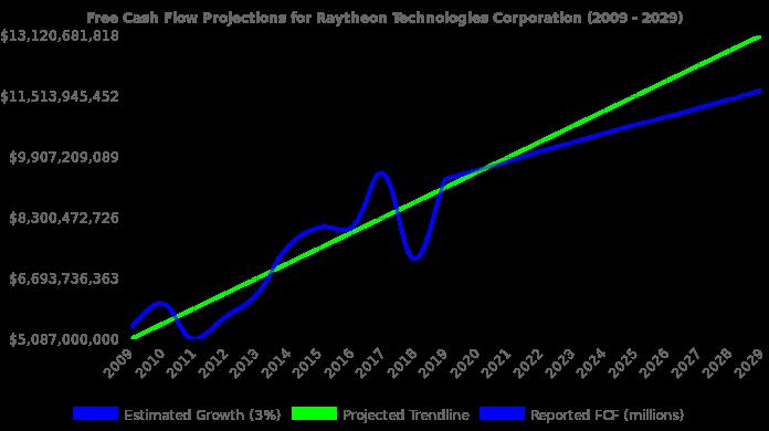 Free Cash Flow Trendline For Utx