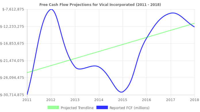 Free Cash Flow trendline for VICL