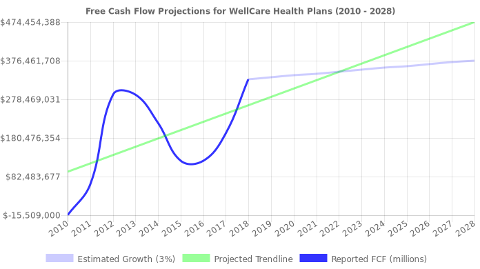 Free Cash Flow trendline for WCG