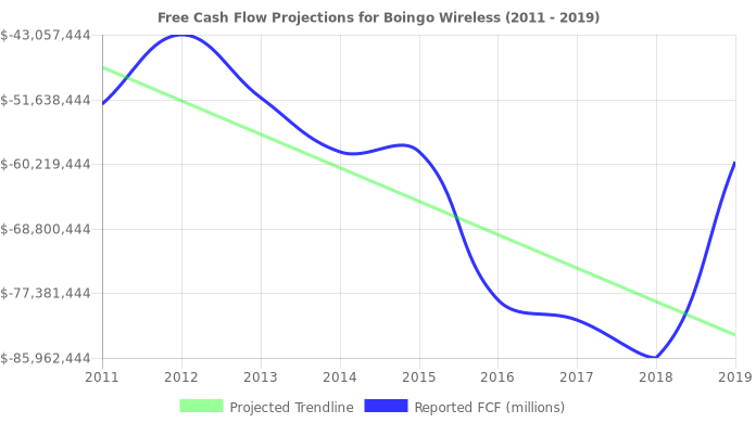 Free Cash Flow trendline for WIFI