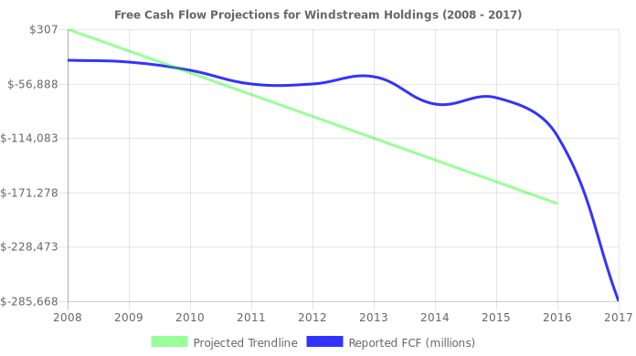 Free Cash Flow trendline for WIN