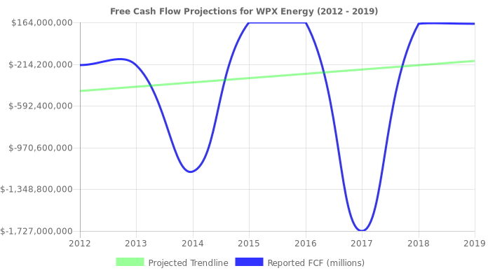 Free Cash Flow trendline for WPX