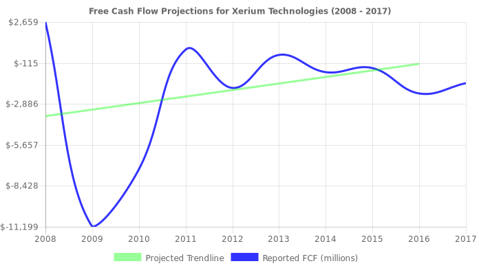 Free Cash Flow trendline for XRM