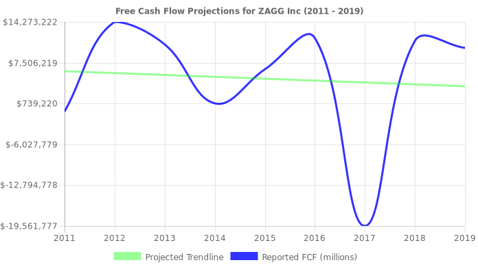 Free Cash Flow trendline for ZAGG