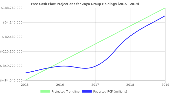 Free Cash Flow trendline for ZAYO